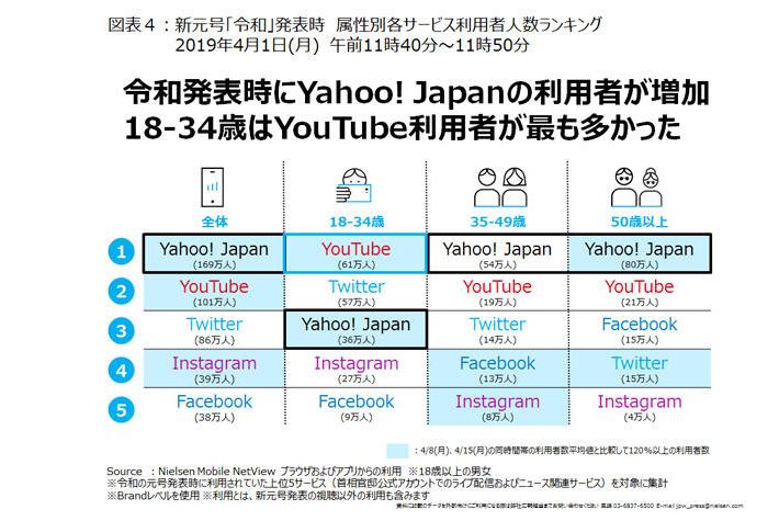 令和発表時に見ていたのは、YahooとYouTube