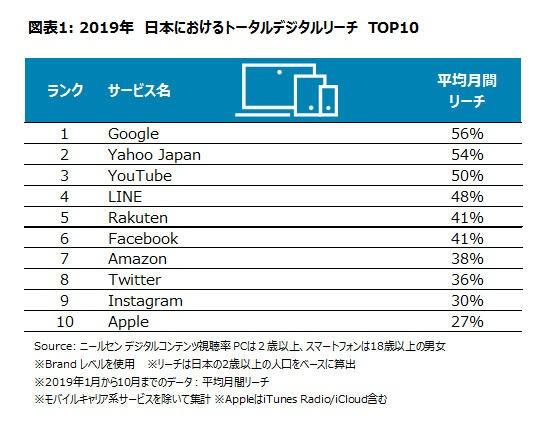 2019年におけるトータルデジタルでの日本人口に対するリーチ(利用率)TOP 10サービス