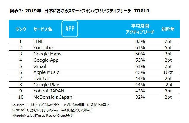 スマートフォンアプリ、アクティブリーチランキング