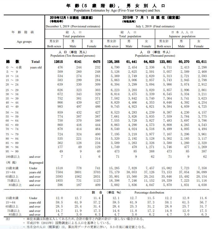 人 口 推 計 - 2019年(令和元年) 12 月 報 -