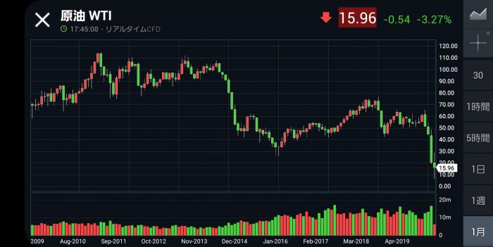 Investing.com WTI原油価格