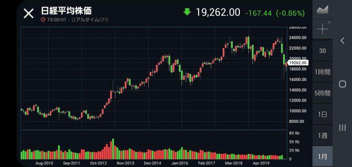 Investing.com 日経平均